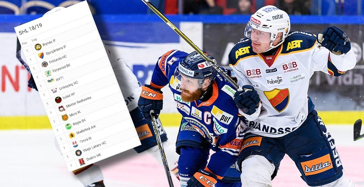 HOCKEYBLADET: Så slutar SHL säsongen 2018/2019