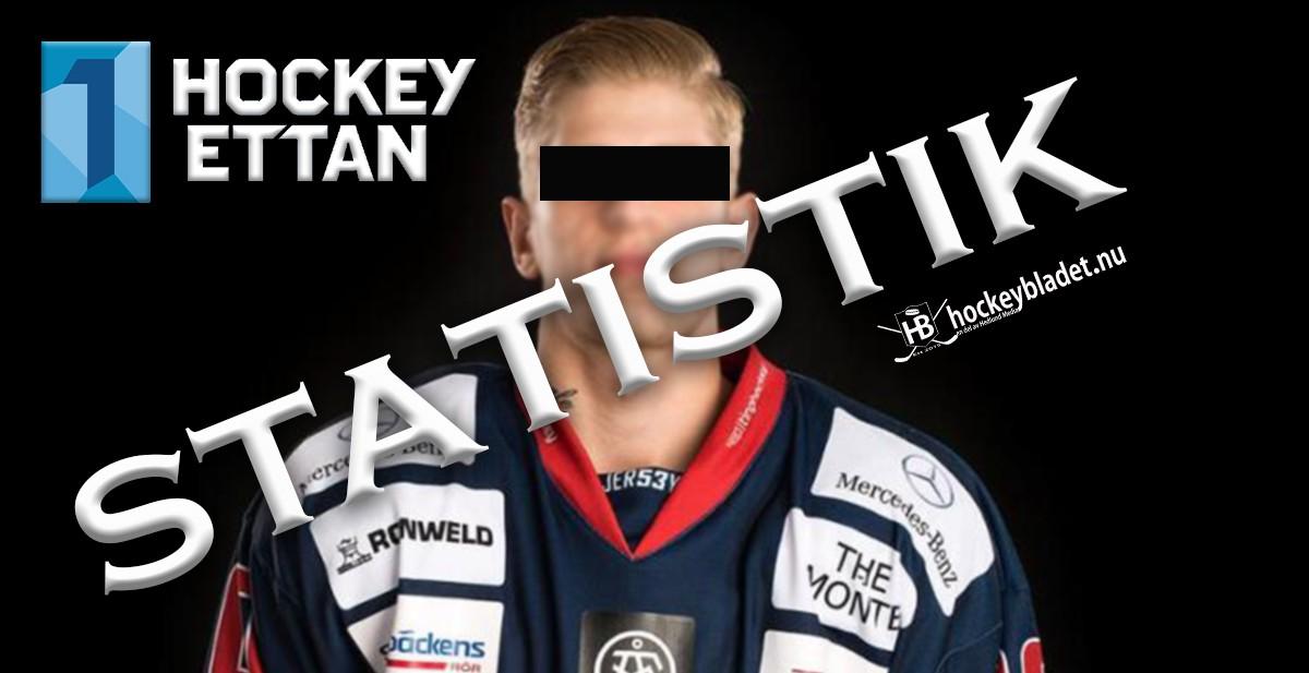 Han är Hockeyettans mest utvisade spelare