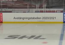 STRAFF: Avstängningstabellen för SHL 2020/2021