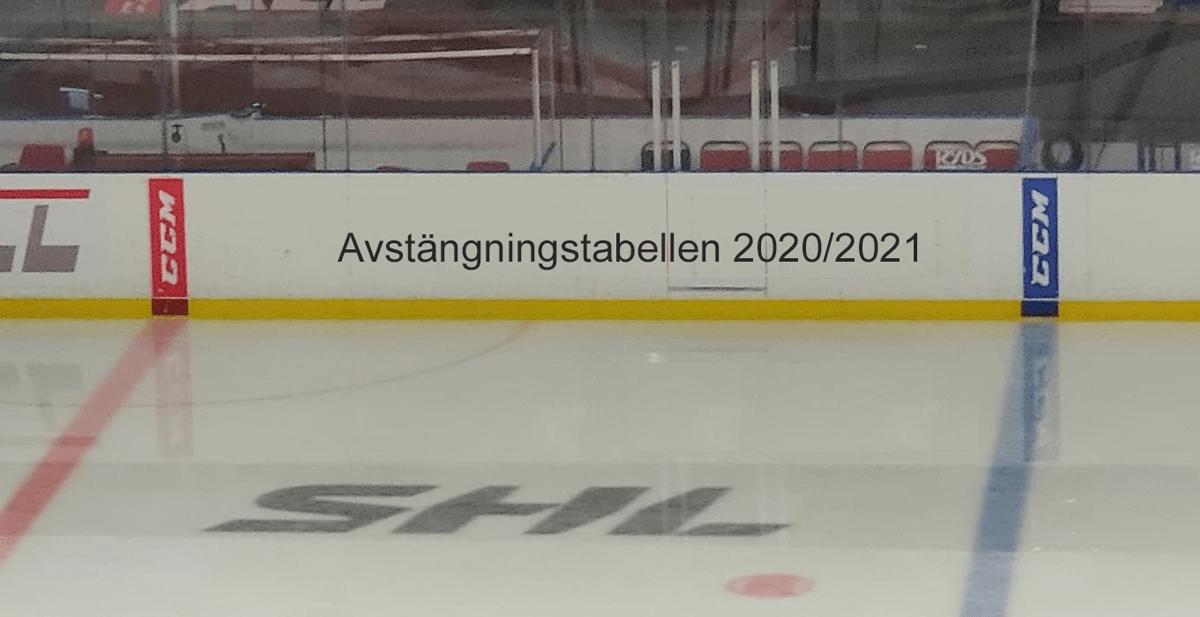 AVSTÄNGNINGSTABELLEN: De har flest avstängingar i SHL i november 2020