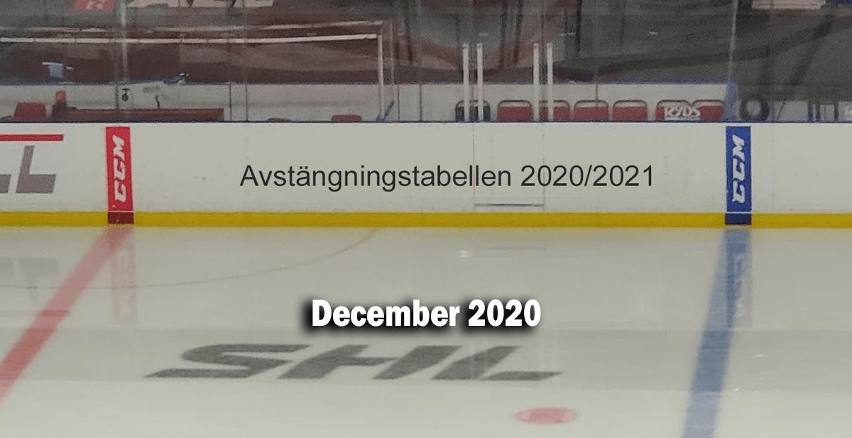 AVSTÄNGNINGSTABELLEN: De har flest avstängingar i SHL i december 2020