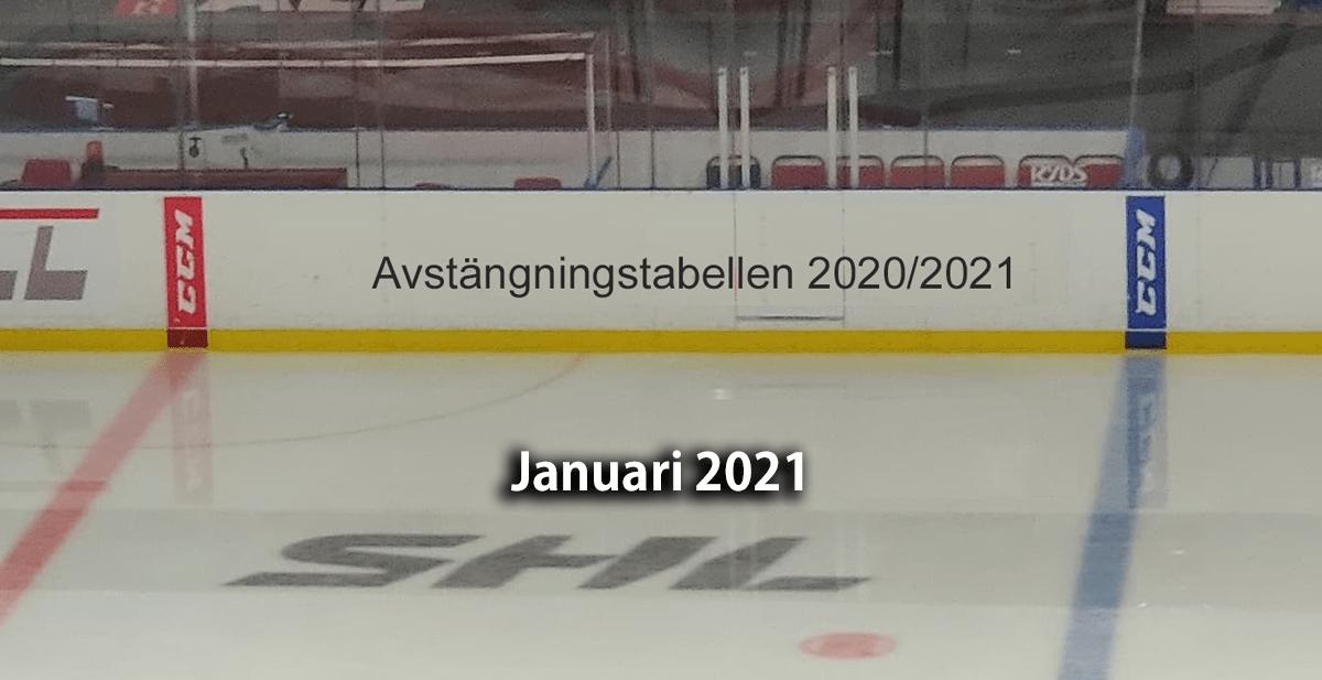 AVSTÄNGNINGSTABELLEN: De har flest avstängingar i SHL i januari 2021